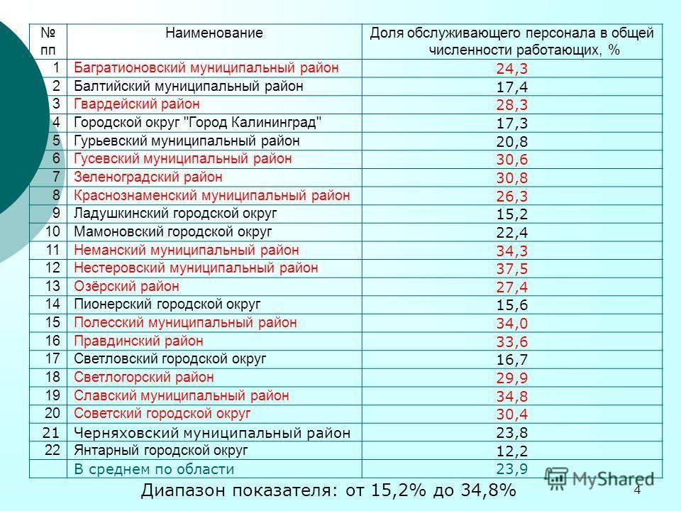 4 пп НаименованиеДоля обслуживающего персонала в общей численности работающих, % 1Багратионовский муниципальный район 24,3 2Балтийский муниципальный район 17,4 3Гвардейский район 28,3 4Городской округ