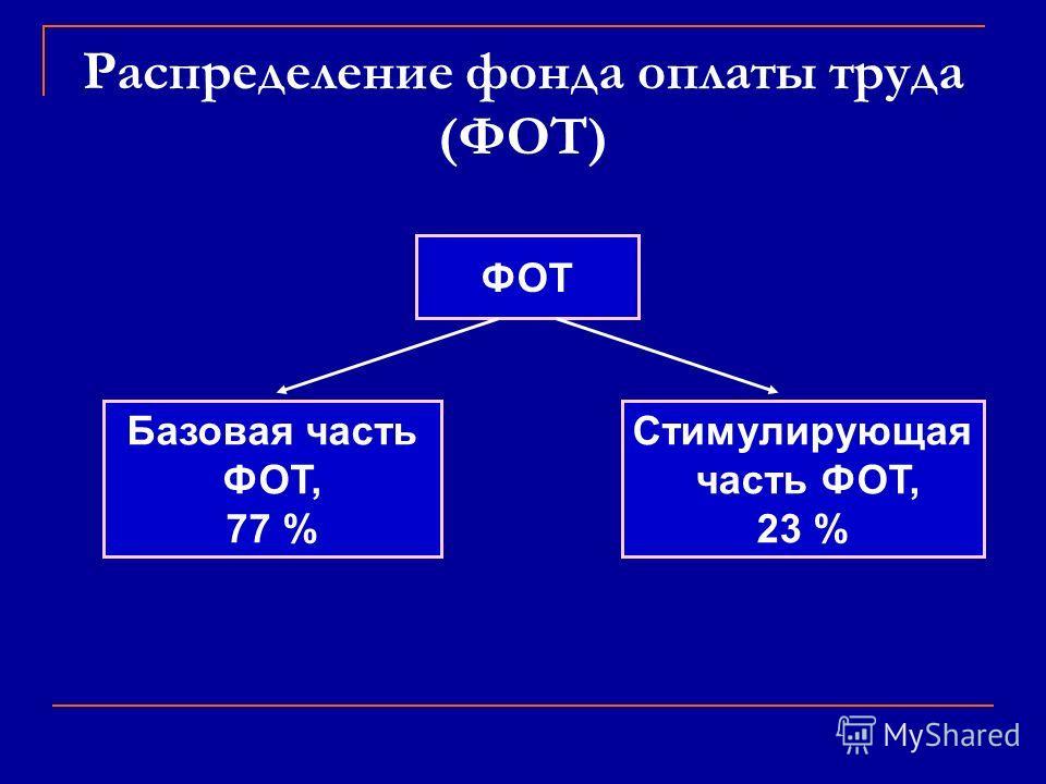 Распределение фонда оплаты труда (ФОТ) ФОТ Базовая часть ФОТ, 77 % Стимулирующая часть ФОТ, 23 %