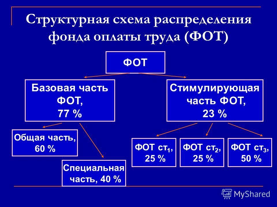 Структурная схема распределения фонда оплаты труда (ФОТ) ФОТ Базовая часть ФОТ, 77 % Стимулирующая часть ФОТ, 23 % Общая часть, 60 % Специальная часть, 40 % ФОТ ст 1, 25 % ФОТ ст 2, 25 % ФОТ ст 3, 50 %