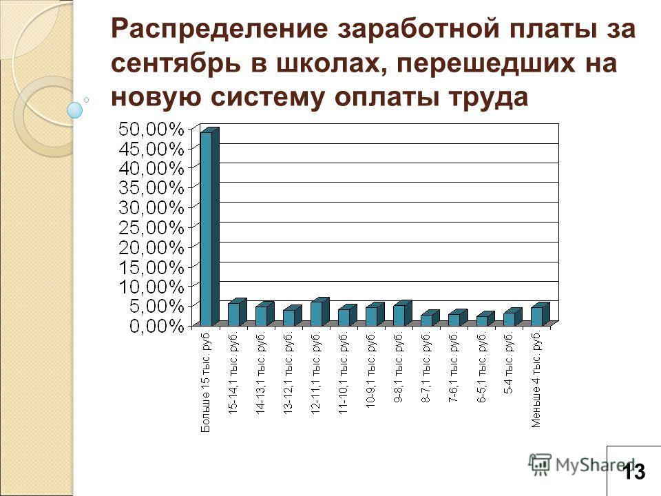Распределение заработной платы за сентябрь в школах, перешедших на новую систему оплаты труда 13