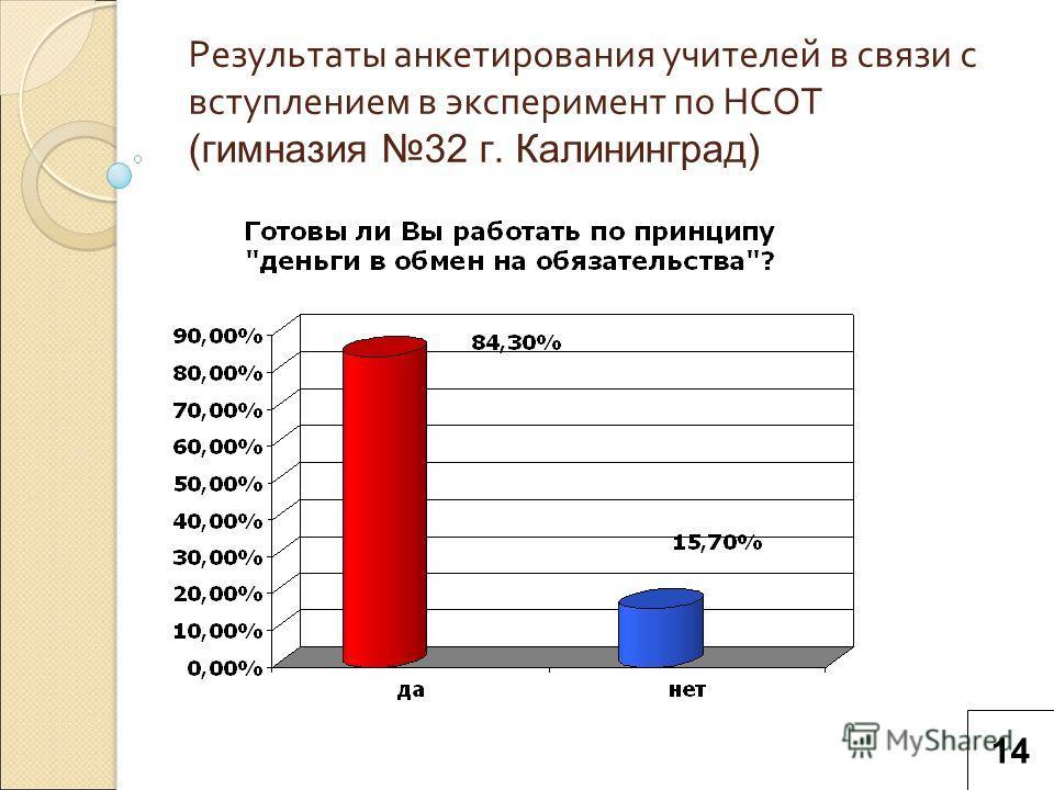 Результаты анкетирования учителей в связи с вступлением в эксперимент по НСОТ (гимназия 32 г. Калининград) 14