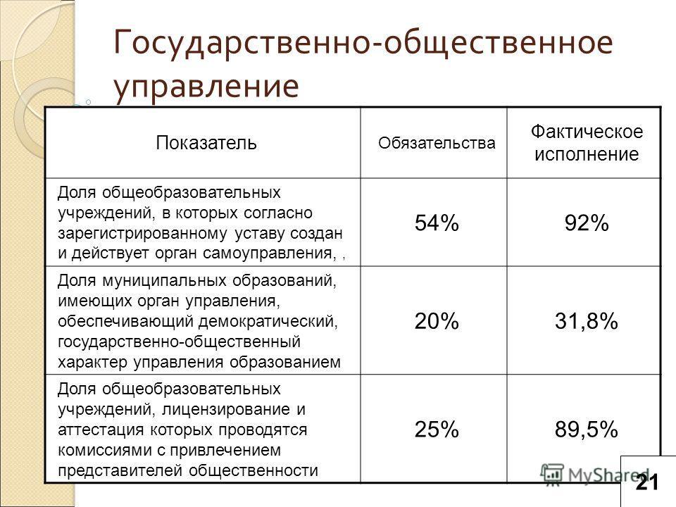 Государственно-общественное управление Показатель Обязательства Фактическое исполнение Доля общеобразовательных учреждений, в которых согласно зарегистрированному уставу создан и действует орган самоуправления,, 54%92% Доля муниципальных образований,