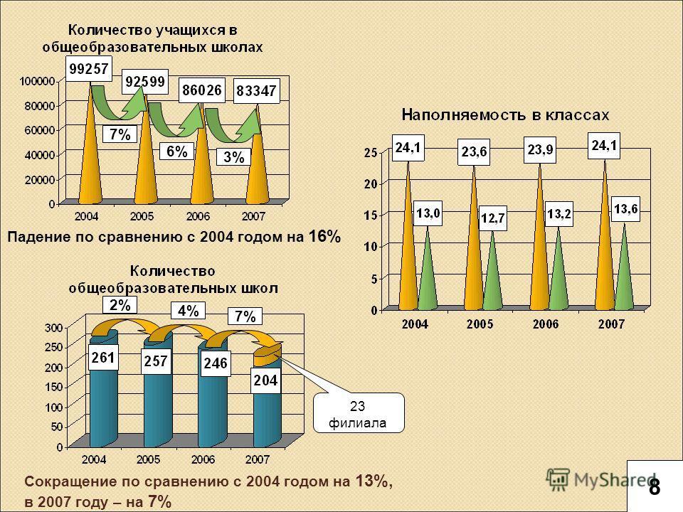 Падение по сравнению с 2004 годом на 16% Сокращение по сравнению с 2004 годом на 13%, в 2007 году – на 7% 23 филиала 2% 4% 7% 6% 3% 8