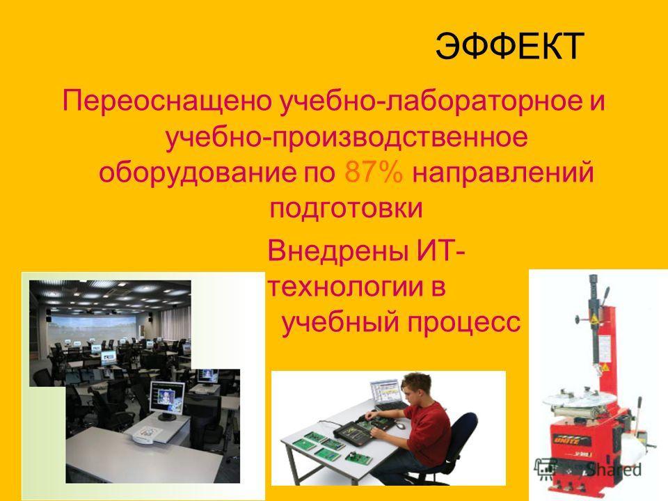 ЭФФЕКТ Переоснащено учебно-лабораторное и учебно-производственное оборудование по 87% направлений подготовки Внедрены ИТ- технологии в учебный процесс