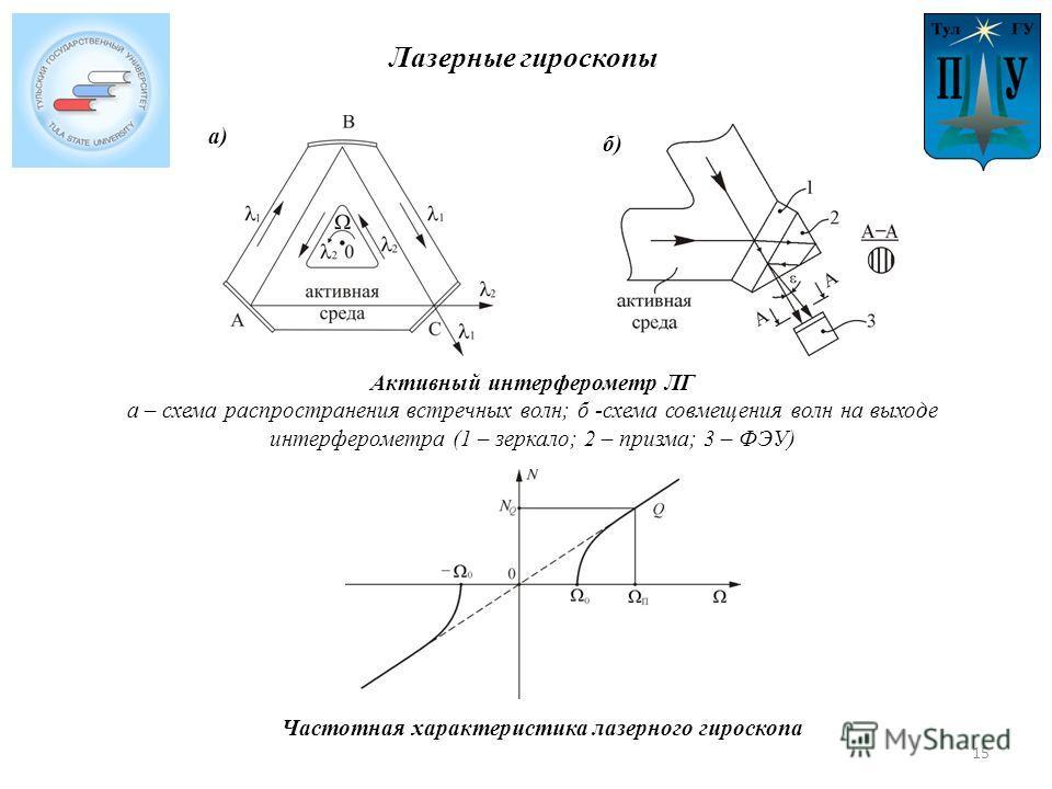 Лазерные гироскопы Активный интерферометр ЛГ а – схема распространения встречных волн; б -схема совмещения волн на выходе интерферометра (1 – зеркало; 2 – призма; 3 – ФЭУ) Частотная характеристика лазерного гироскопа а) б) 15