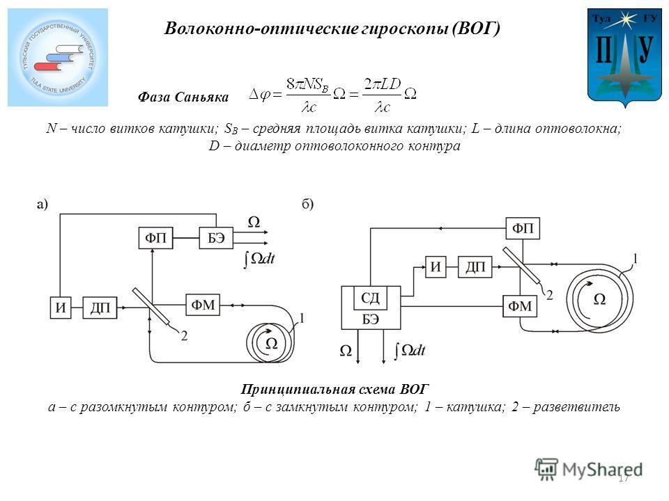 Волоконно-оптические гироскопы (ВОГ) Принципиальная схема ВОГ а – с разомкнутым контуром; б – с замкнутым контуром; 1 – катушка; 2 – разветвитель N – число витков катушки; S B – средняя площадь витка катушки; L – длина оптоволокна; D – диаметр оптово