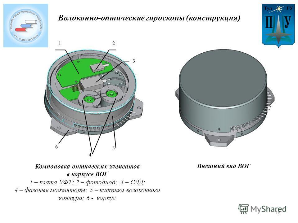 Волоконно-оптические гироскопы (конструкция) Компоновка оптических элементов в корпусе ВОГ 1 – плата УФТ; 2 – фотодиод; 3 – СЛД; 4 – фазовые модуляторы; 5 – катушка волоконного контура; 6 - корпус Внешний вид ВОГ 18