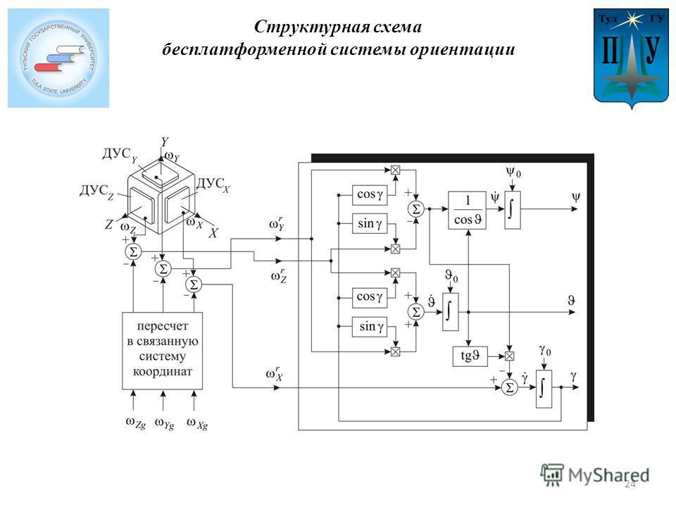 Структурная схема бесплатформенной системы ориентации 24
