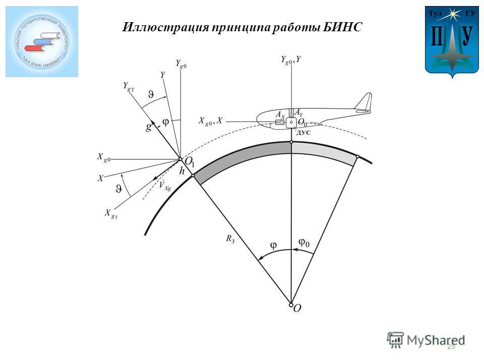Иллюстрация принципа работы БИНС 25