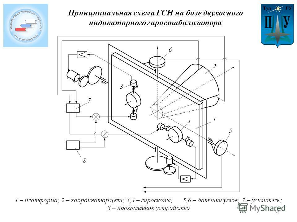 1 – платформа; 2 – координатор цели; 3,4 – гироскопы; 5,6 – датчики углов; 7 – усилитель; 8 – программное устройство 1 2 3 4 5 6 8 7 Принципиальная схема ГСН на базе двухосного индикаторного гиростабилизатора 32