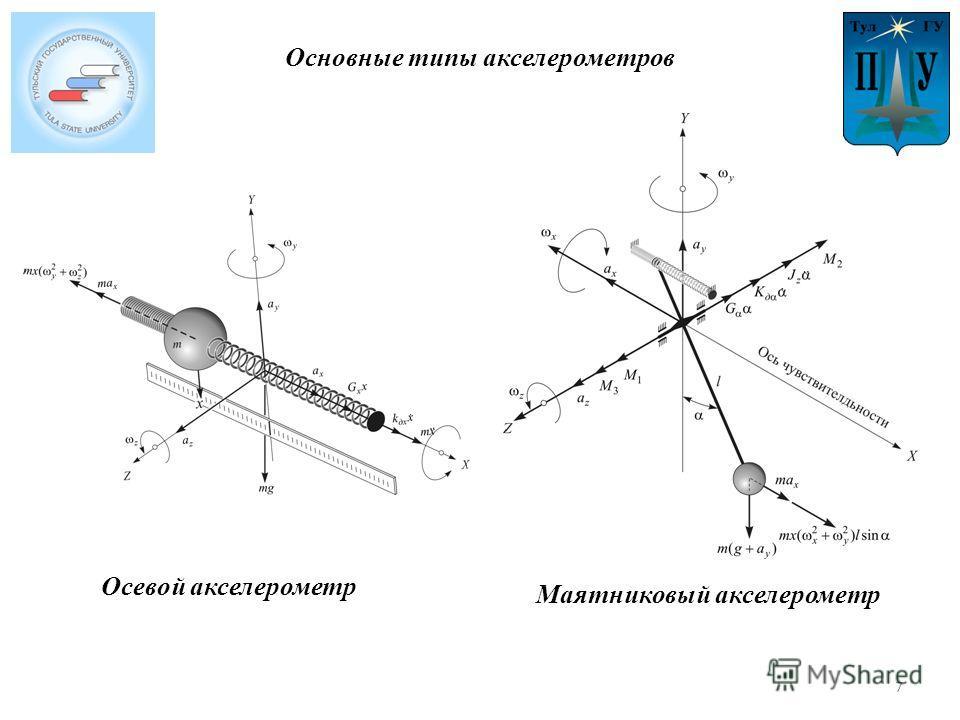 Осевой акселерометр Маятниковый акселерометр Основные типы акселерометров 7