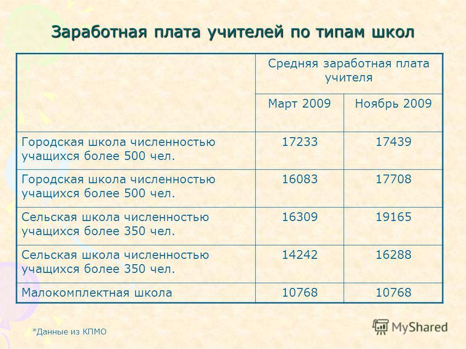 Заработная плата учителей по типам школ Средняя заработная плата учителя Март 2009Ноябрь 2009 Городская школа численностью учащихся более 500 чел. 1723317439 Городская школа численностью учащихся более 500 чел. 1608317708 Сельская школа численностью