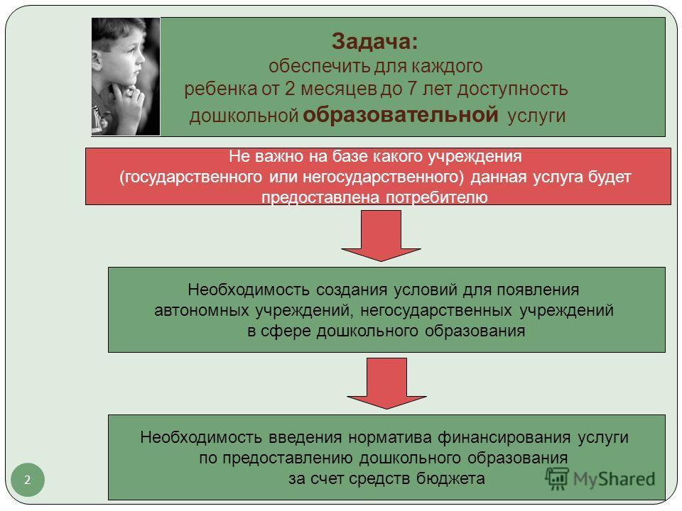 2 Задача: обеспечить для каждого ребенка от 2 месяцев до 7 лет доступность дошкольной образовательной услуги Необходимость создания условий для появления автономных учреждений, негосударственных учреждений в сфере дошкольного образования Не важно на
