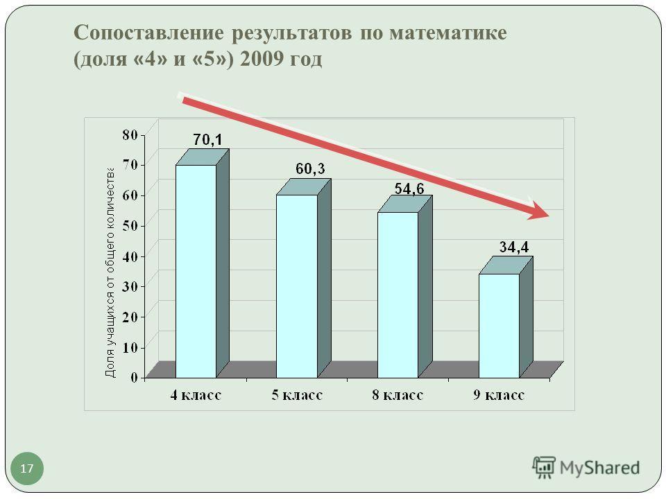 17 Сопоставление результатов по математике (доля « 4 » и « 5 » ) 2009 год