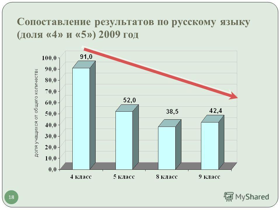 18 Сопоставление результатов по русскому языку (доля « 4 » и « 5 » ) 2009 год