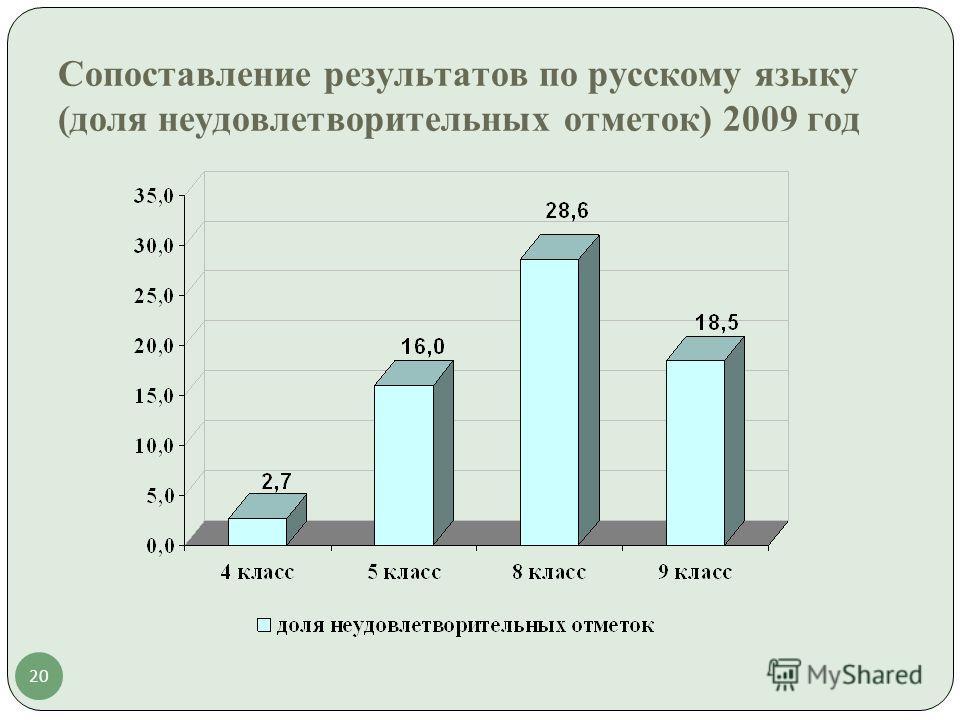 20 Сопоставление результатов по русскому языку (доля неудовлетворительных отметок) 2009 год