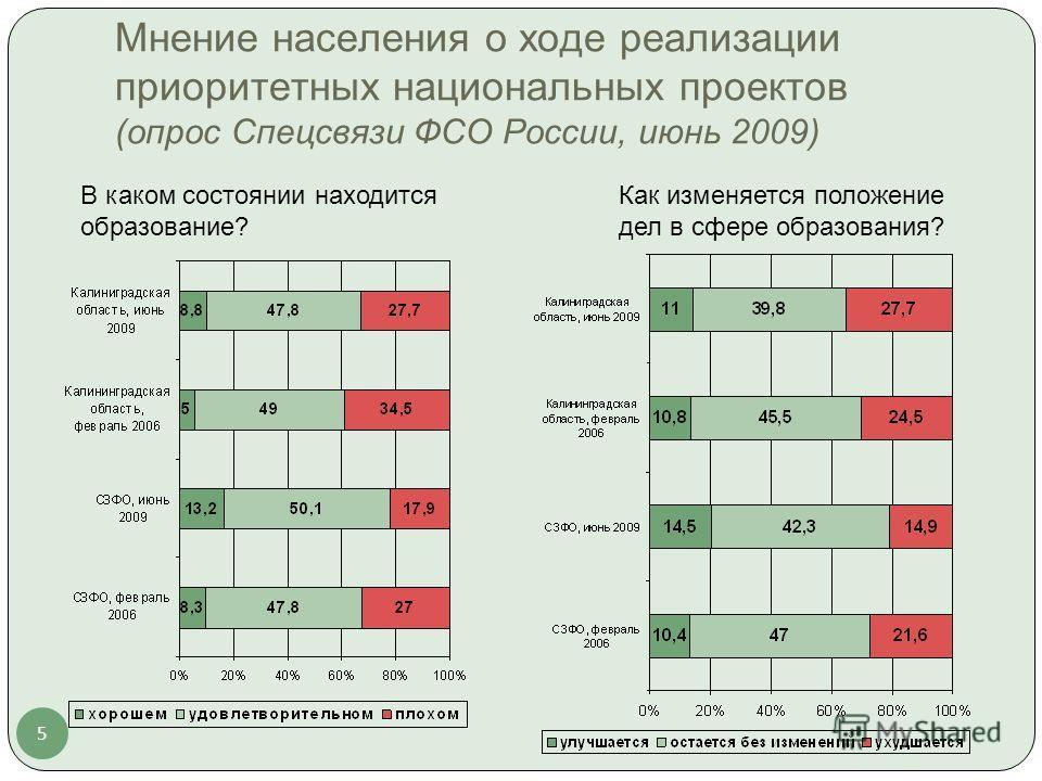 5 Мнение населения о ходе реализации приоритетных национальных проектов (опрос Спецсвязи ФСО России, июнь 2009) В каком состоянии находится образование? Как изменяется положение дел в сфере образования?
