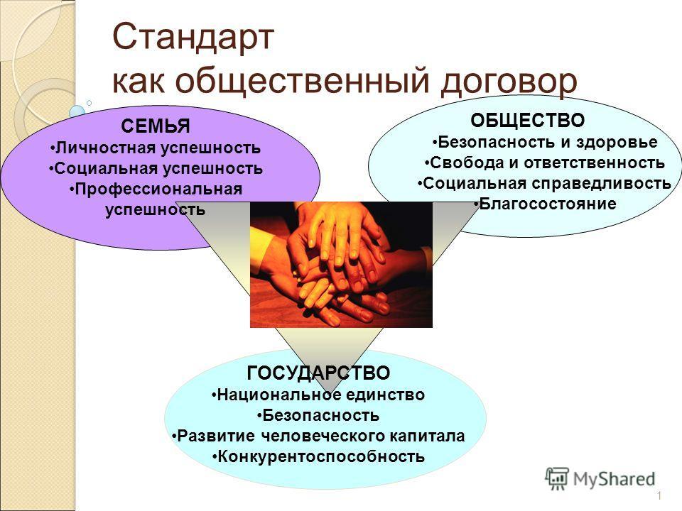 1 Стандарт как общественный договор СЕМЬЯ Личностная успешность Социальная успешность Профессиональная успешность ОБЩЕСТВО Безопасность и здоровье Свобода и ответственность Социальная справедливость Благосостояние ГОСУДАРСТВО Национальное единство Бе