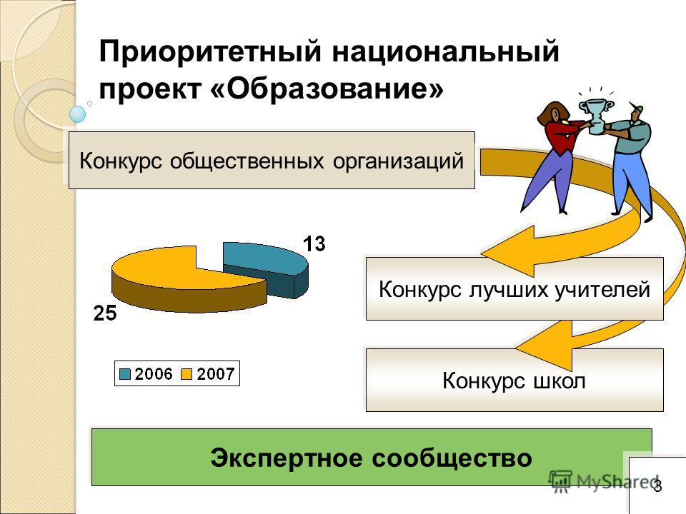 3 Конкурс школ Приоритетный национальный проект «Образование» Конкурс общественных организаций Конкурс лучших учителей Экспертное сообщество 3