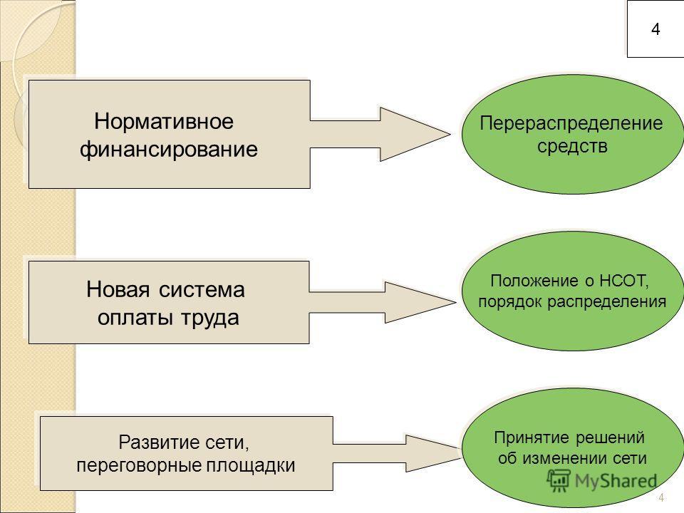 4 Нормативное финансирование Новая система оплаты труда Развитие сети, переговорные площадки Перераспределение средств Положение о НСОТ, порядок распределения Принятие решений об изменении сети 4