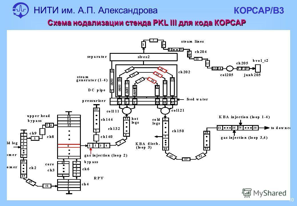 НИТИ им. А.П. Александрова КОРСАР/В3 10 Схема нодализации стенда PKL III для кода КОРСАР