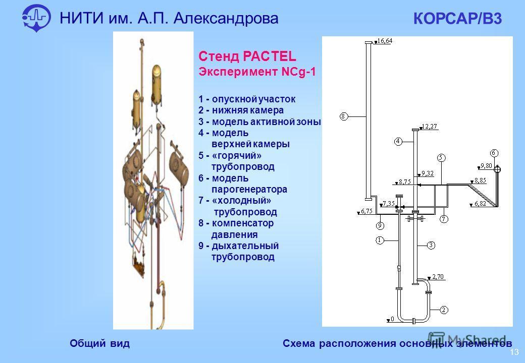 НИТИ им. А.П. Александрова КОРСАР/В3 13 Общий вид Стенд PACTEL Эксперимент NCg-1 1 - опускной участок 2 - нижняя камера 3 - модель активной зоны 4 - модель верхней камеры 5 - «горячий» трубопровод 6 - модель парогенератора 7 - «холодный» трубопровод