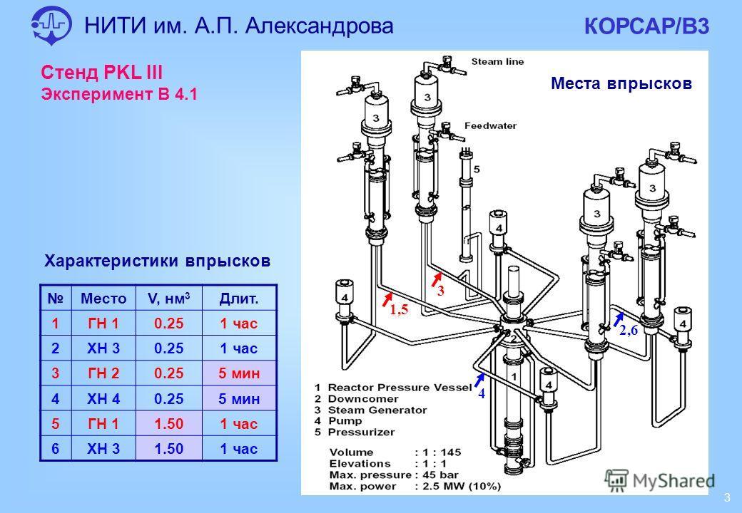 НИТИ им. А.П. Александрова КОРСАР/В3 3 Характеристики впрысков МестоV, нм 3 Длит. 1ГН 10.251 час 2ХН 30.251 час 3ГН 20.255 мин 4ХН 40.255 мин 5ГН 11.501 час 6ХН 31.501 час Стенд PKL III Эксперимент В 4.1 1,5 3 2,6 4 Места впрысков
