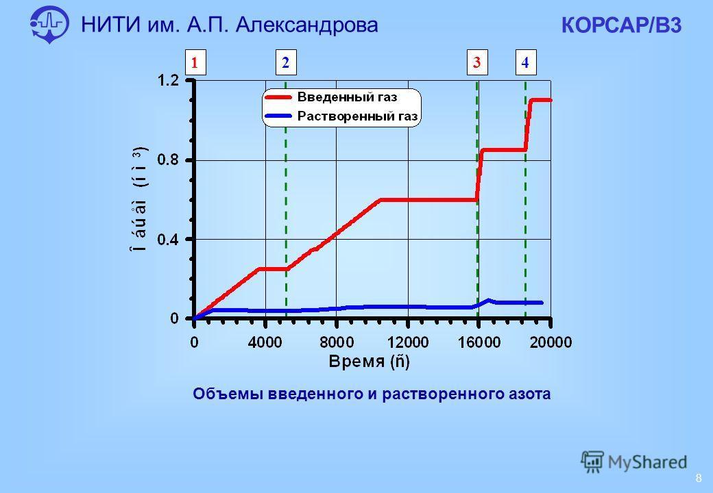 НИТИ им. А.П. Александрова КОРСАР/В3 8 Объемы введенного и растворенного азота 1234