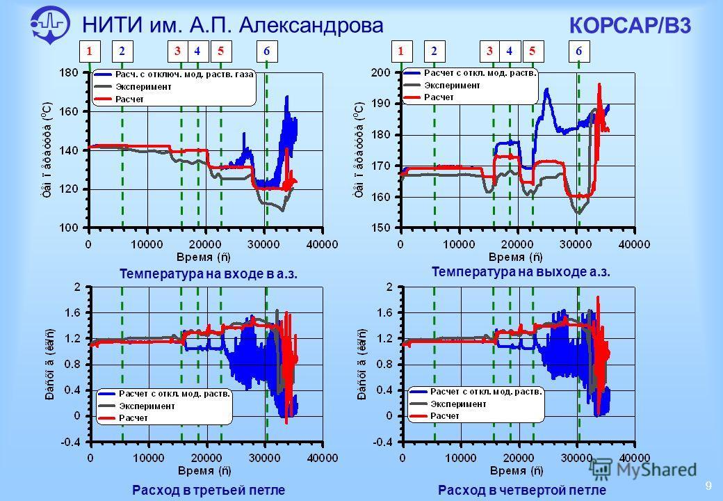 135246135246 НИТИ им. А.П. Александрова КОРСАР/В3 9 Температура на входе в а.з. Температура на выходе а.з. Расход в третьей петлеРасход в четвертой петле