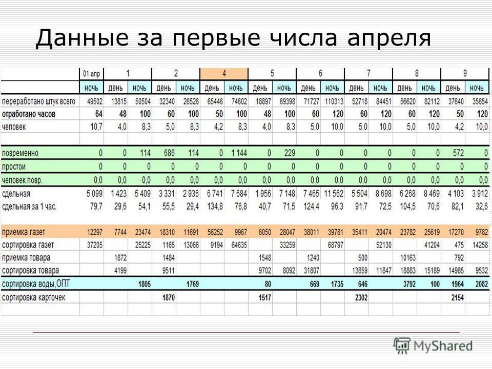 Данные за первые числа апреля