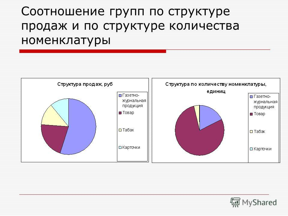 Соотношение групп по структуре продаж и по структуре количества номенклатуры