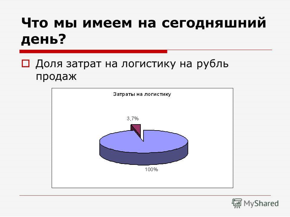 Доля затрат на логистику на рубль продаж