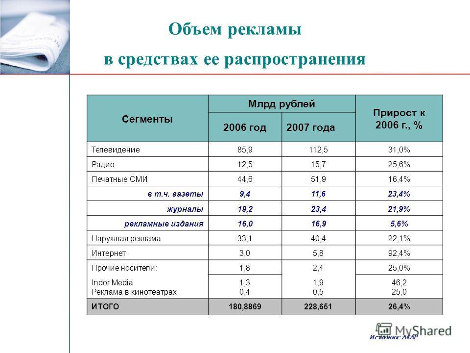 Объем рекламы в средствах ее распространения Сегменты Млрд рублей Прирост к 2006 г., % 2006 год2007 года Телевидение85,9112,531,0% Радио12,515,725,6% Печатные СМИ44,651,916,4% в т.ч. газеты9,411,623,4% журналы19,223,421,9% рекламные издания16,016,95,
