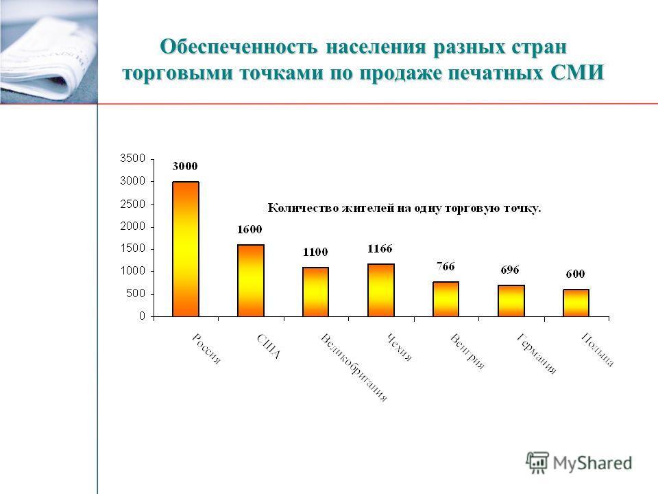 Обеспеченность населения разных стран торговыми точками по продаже печатных СМИ