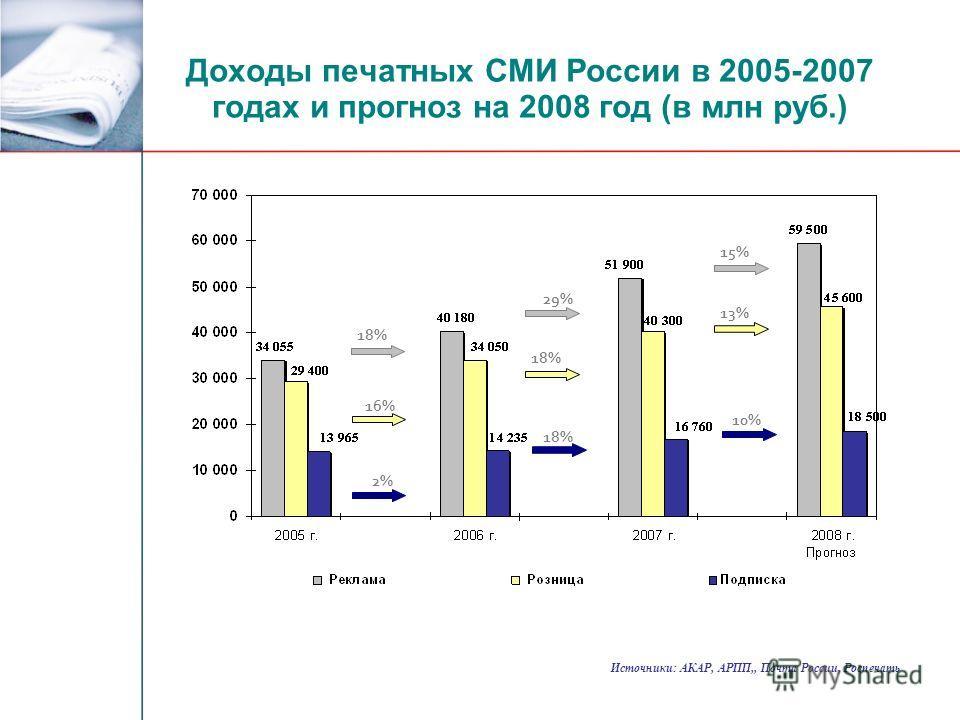 Доходы печатных СМИ России в 2005-2007 годах и прогноз на 2008 год (в млн руб.) 18% 29% 15% 16% 18% 13% 2% 18% 10% Источники: АКАР, АРПП,, Почта России, Роспечать