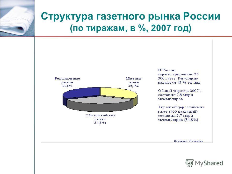Структура газетного рынка России (по тиражам, в %, 2007 год) Источник: Роспечать