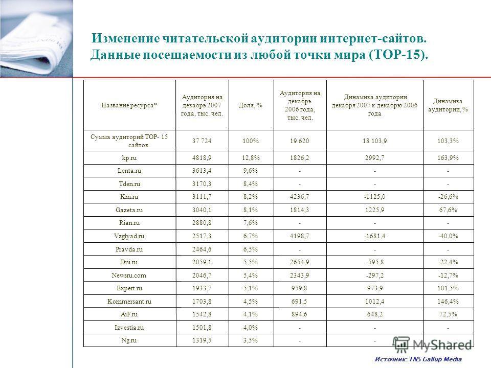 Изменение читательской аудитории интернет-сайтов. Данные посещаемости из любой точки мира (ТОР-15). Источник: TNS Gallup Media