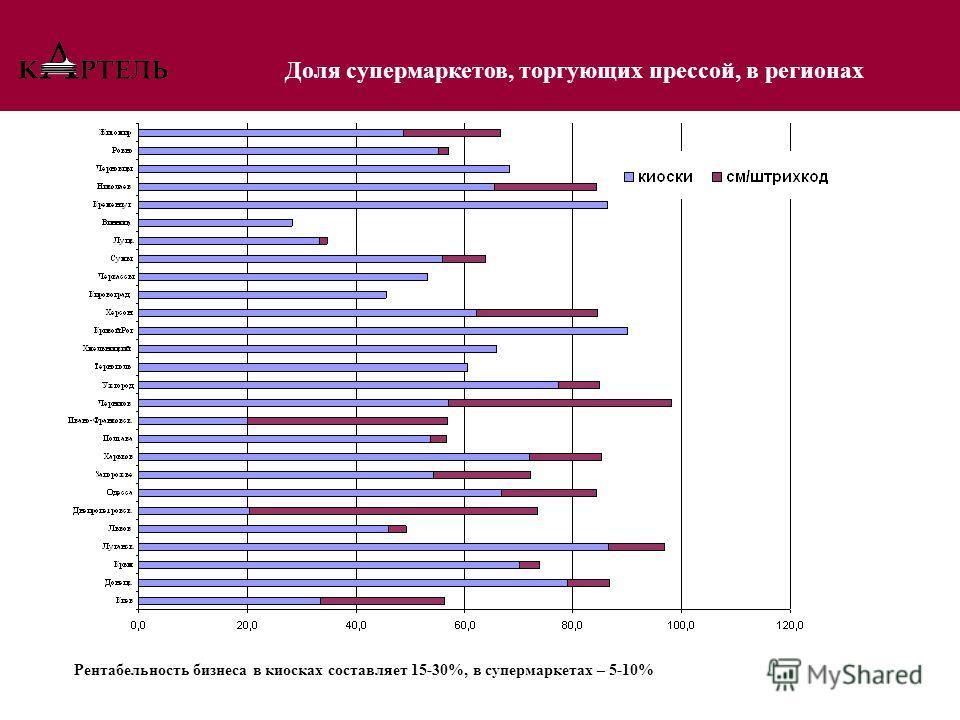 Доля супермаркетов, торгующих прессой, в регионах Рентабельность бизнеса в киосках составляет 15-30%, в супермаркетах – 5-10%