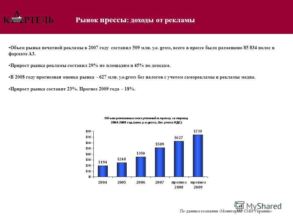Объем рынка печатной рекламы в 2007 году составил 509 млн. у.е. gross, всего в прессе было размещено 85 834 полос в формате А3. Прирост рынка рекламы составил 29% по площадям и 45% по доходам. В 2008 году прогнозная оценка рынка - 627 млн. у.е.gross