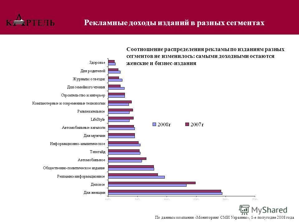 Рекламные доходы изданий в разных сегментах По данным компании «Мониторинг СМИ Украины», 1-е полугодие 2008 года Соотношение распределения рекламы по изданиям разных сегментов не изменилось: самыми доходными остаются женские и бизнес-издания