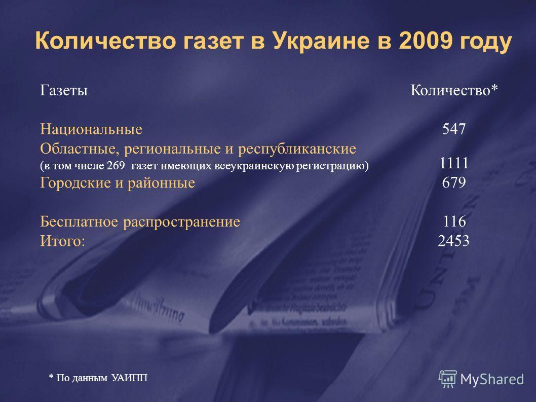 Количество газет в Украине в 2009 году ГазетыКоличество* Национальные547 Областные, региональные и республиканские (в том числе 269 газет имеющих всеукраинскую регистрацию) 1111 Городские и районные679 Бесплатное распространение116 Итого:2453 * По да
