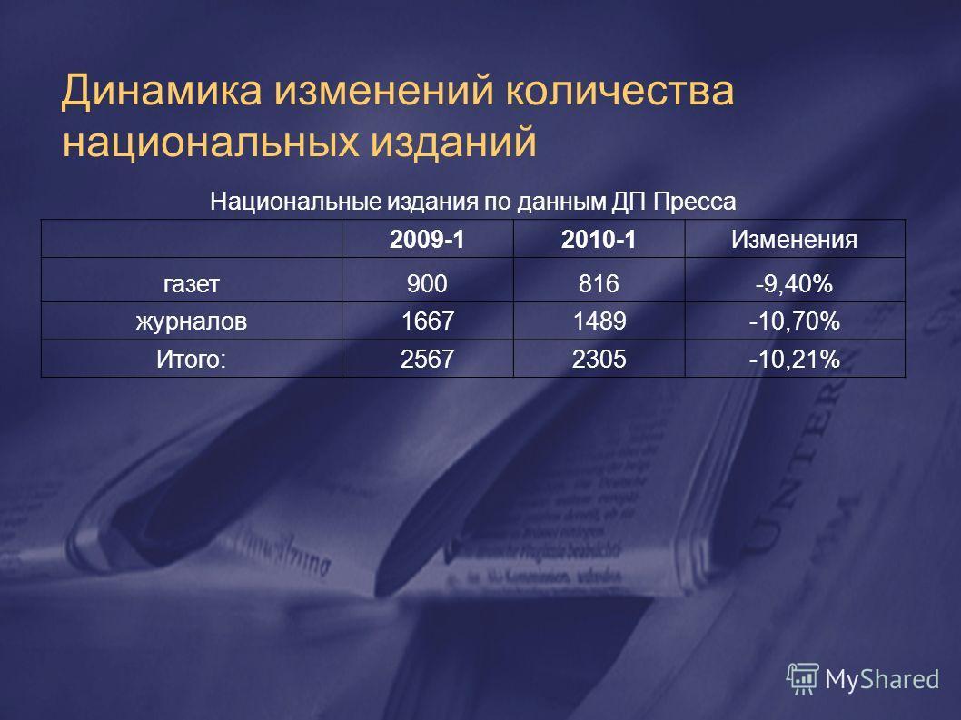 Динамика изменений количества национальных изданий Национальные издания по данным ДП Пресса 2009-12010-1Изменения газет900816-9,40% журналов16671489-10,70% Итого:25672305-10,21%