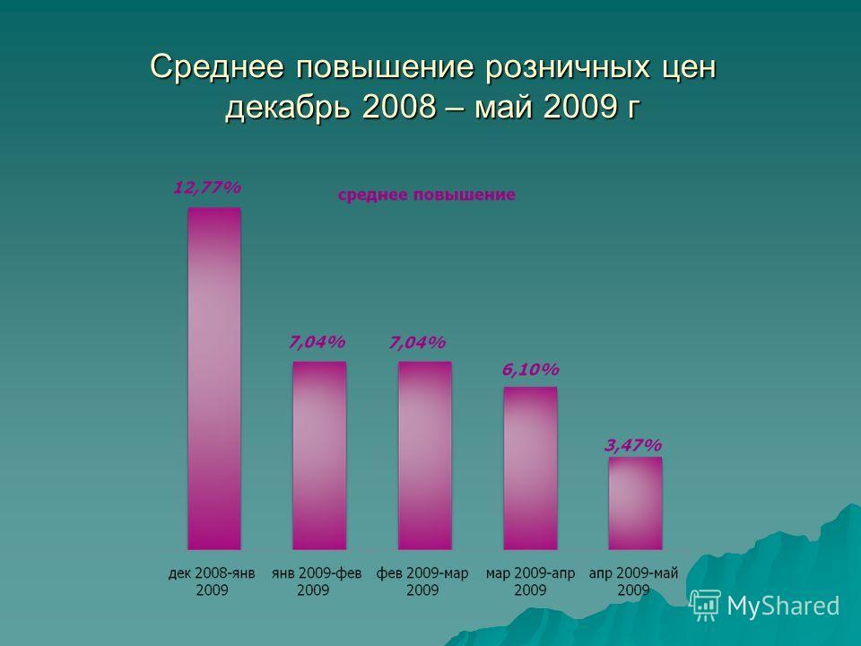 Среднее повышение розничных цен декабрь 2008 – май 2009 г
