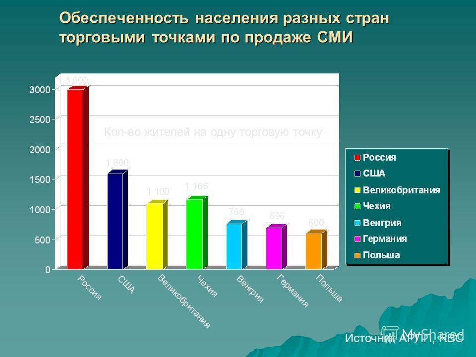 Обеспеченность населения разных стран торговыми точками по продаже СМИ Источник АРПП, RBC Кол-во жителей на одну торговую точку