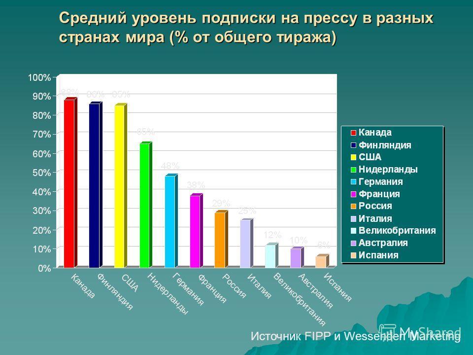 Средний уровень подписки на прессу в разных странах мира (% от общего тиража) Источник FIPP и Wessenden Marketing