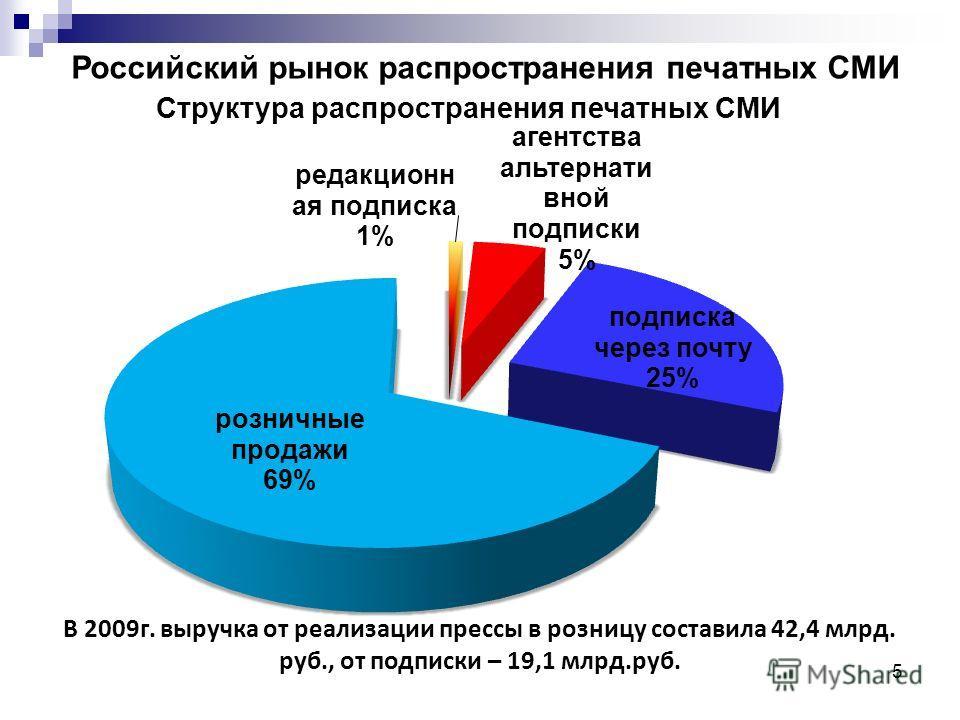 5 Российский рынок распространения печатных СМИ В 2009г. выручка от реализации прессы в розницу составила 42,4 млрд. руб., от подписки – 19,1 млрд.руб.
