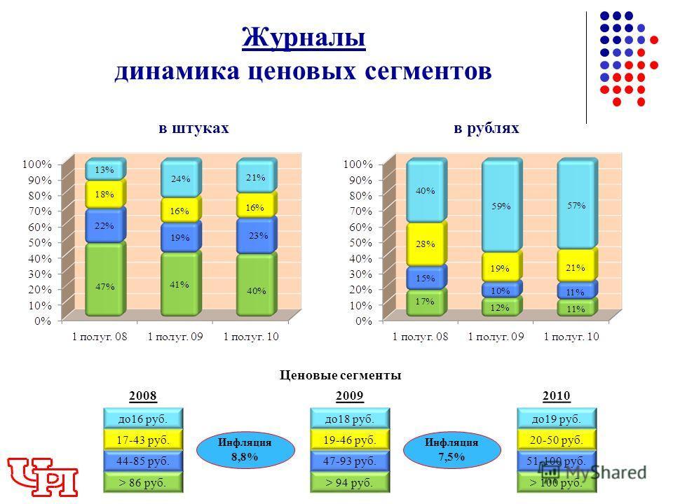 Журналы динамика ценовых сегментов в штукахв рублях > 86 руб. 44-85 руб. 17-43 руб. до16 руб. > 100 руб. 51-100 руб. 20-50 руб. до19 руб. > 94 руб. 47-93 руб. 19-46 руб. до18 руб. 200820092010 Ценовые сегменты Инфляция 7,5% Инфляция 8,8%