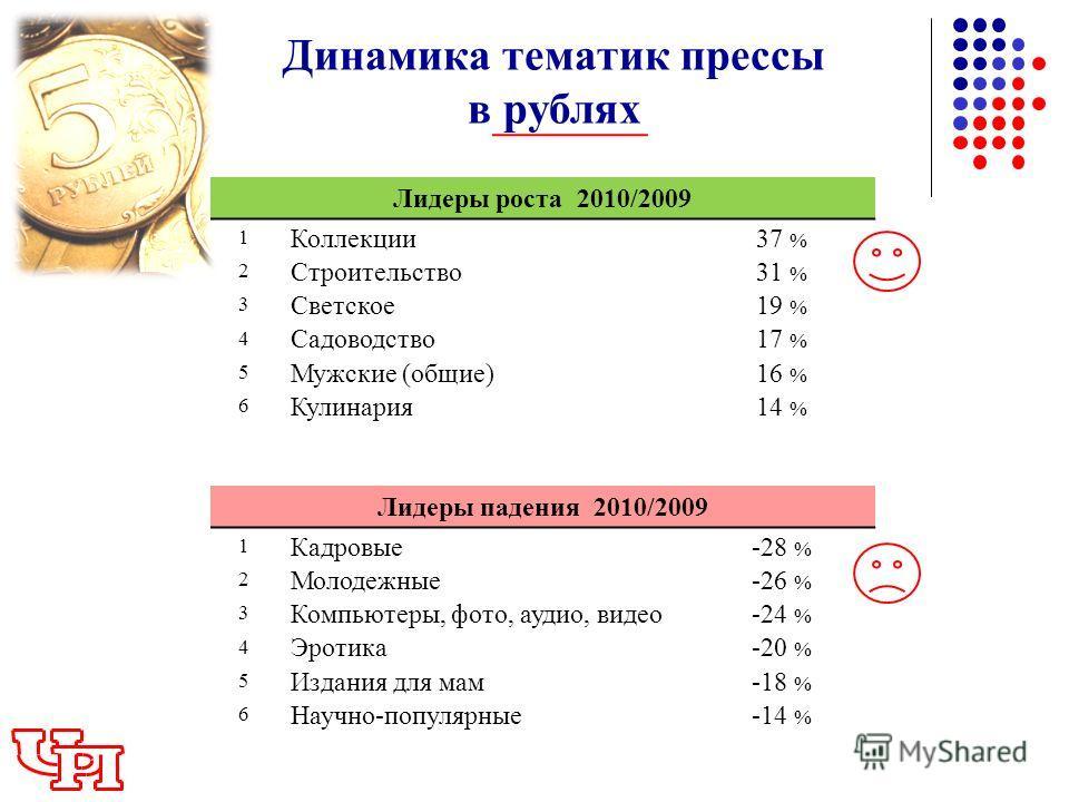 Динамика тематик прессы в рублях Лидеры роста 2010/2009 1 Коллекции37 % 2 Строительство31 % 3 Светское19 % 4 Садоводство17 % 5 Мужские (общие)16 % 6 Кулинария14 % Лидеры падения 2010/2009 1 Кадровые-28 % 2 Молодежные-26 % 3 Компьютеры, фото, аудио, в