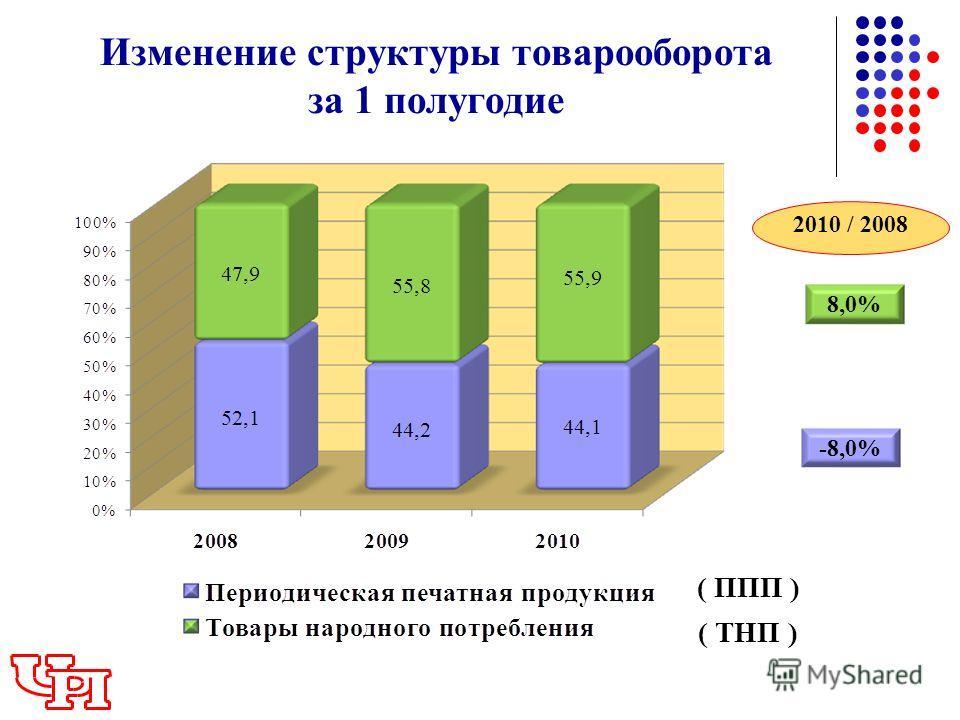Изменение структуры товарооборота за 1 полугодие 2010 / 2008 8,0% -8,0% ( ППП ) ( ТНП )