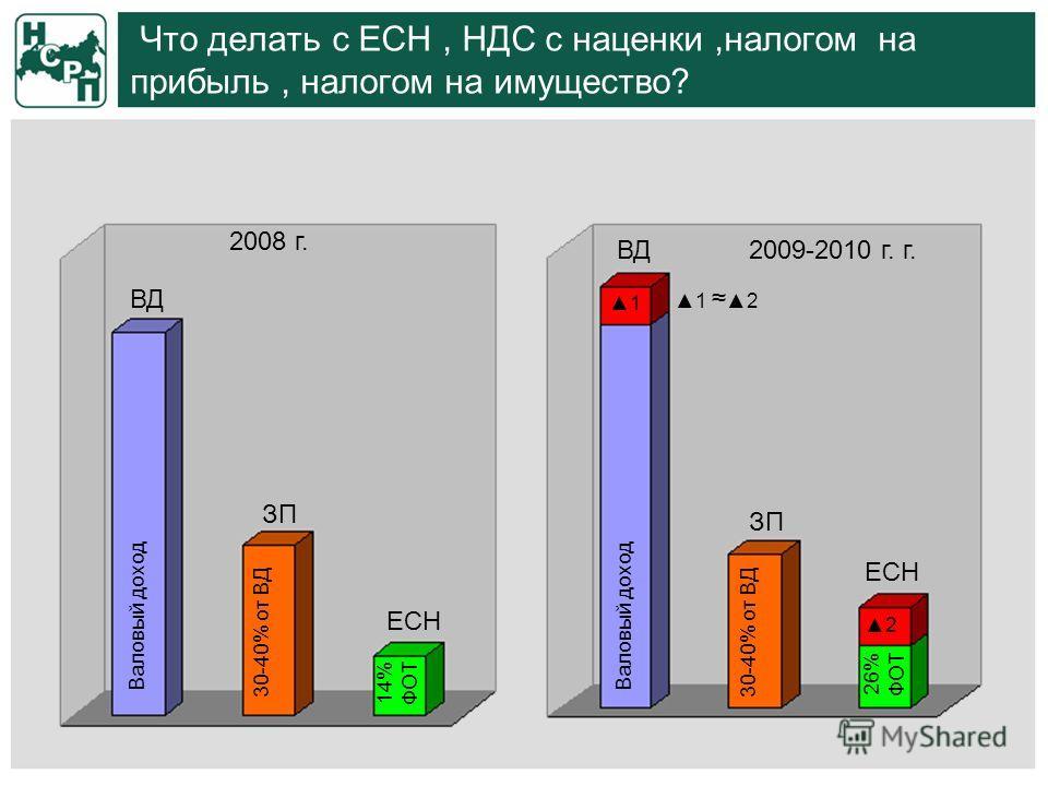 Что делать с ЕСН, НДС с наценки,налогом на прибыль, налогом на имущество? ЗП 2008 г. 2009-2010 г. г. ВД ЗП ЕСН Валовый доход 30-40% от ВД 14% ФОТ 26% ФОТ 1 2 1 2